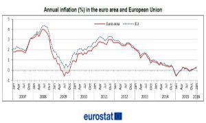 dati Eurostat