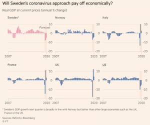 Financial Times/Bloomberg (GDP - Gross Domestic Product - Prodotto Interno Lordo)